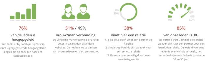 cijfers parship